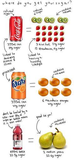 Fruit Sugar Vs Sugar Sugar  Is It The Same